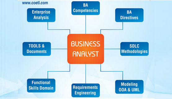RealTime Business Analyst Training In Hyderabad With Iso