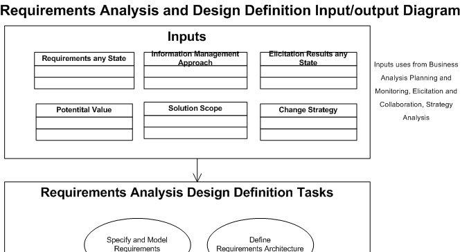 Requirement Analysis Design Definition RADD COETL Business - Requirement analysis