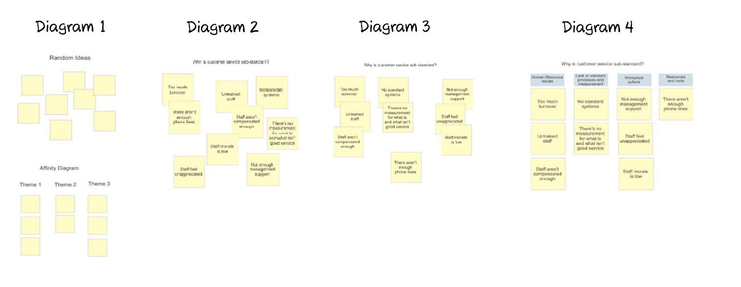 Affinity Diagram affinity diagram - coetl business analyst training in hyderabad